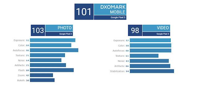 performa kamera google pixel 3