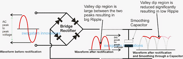 Diagram Showing Ripple Valley in Output of a DC Power supply