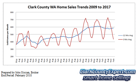 Clark County Home Sales February 2018- Units Sold