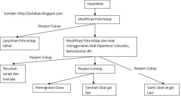Penyebab Penyakit Ginjal, Cara Mencegah Penyakit Ginjal serta cara mengobati penyakit ginjal