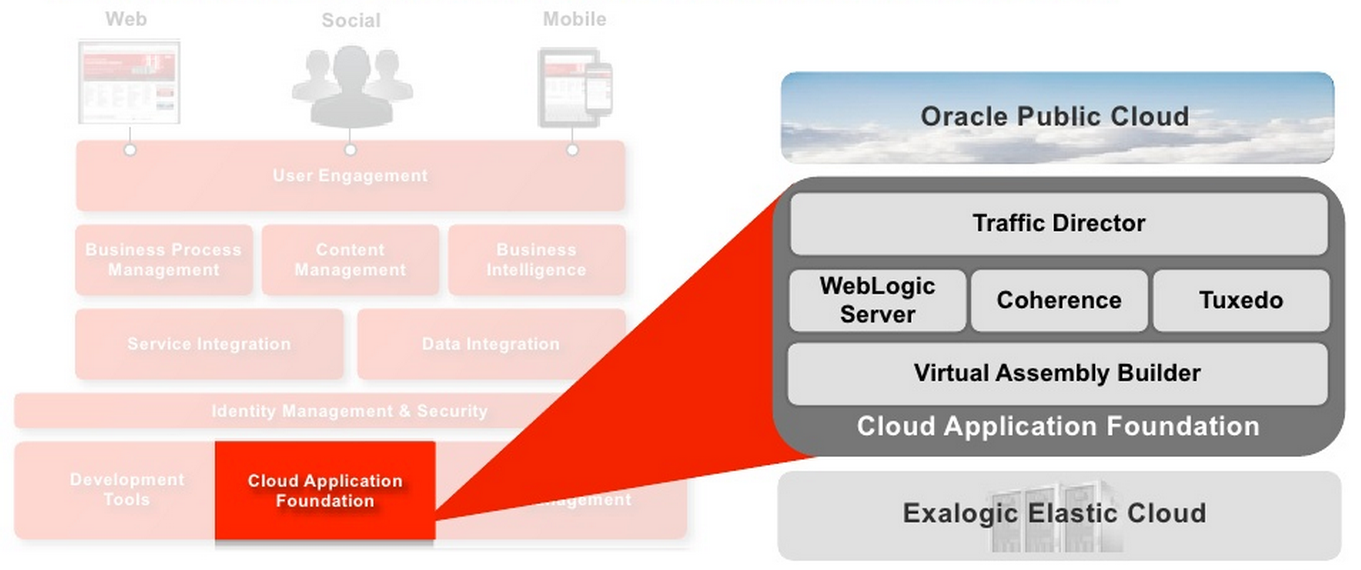 Prime-UI, JAX-RS with Jersey and Gson on Oracle Cloud