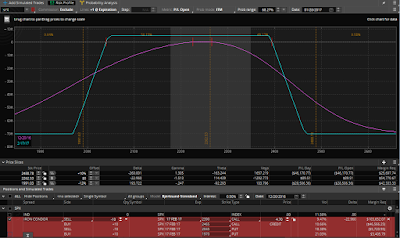 59 DTE SPX standard balanced iron condor with 8 delta short strikes and 75 point wings