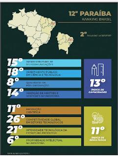 Paraíba é o 2º estado mais inovador do Nordeste e o 12º do Brasil