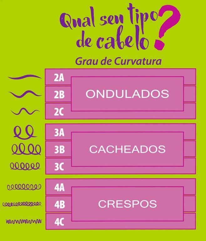CORTE DE CABELO CACHEADO CURTO 3B