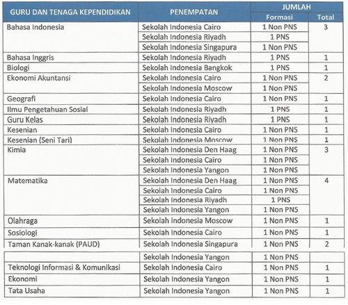 Formasi Guru Sekolah Indonesia Luar Negeri 2016