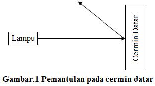 Laporan Praktikum Pemantulan Dan Pembiasan Cahaya Hajar Fisika