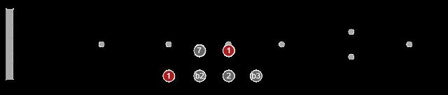different pentatonic scales guitar