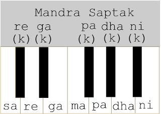 mandra saptak How to read the harmonium notes in classical style