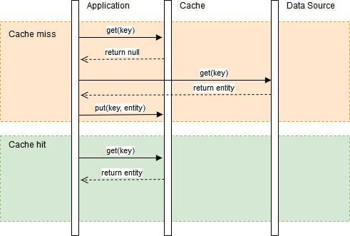 Aside-Cache Diagram