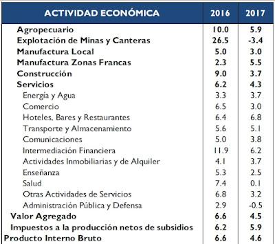 ecomomia dominicana 2017