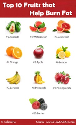 Fruits to Eat for Weight Loss