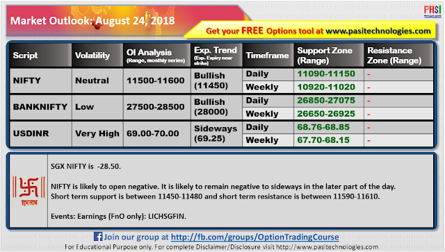 Indian Market Outlook: August 24, 2018