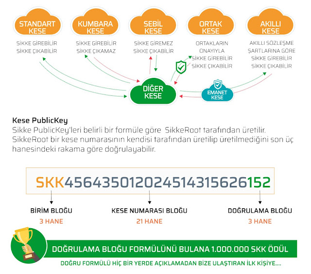 Sikke Coin