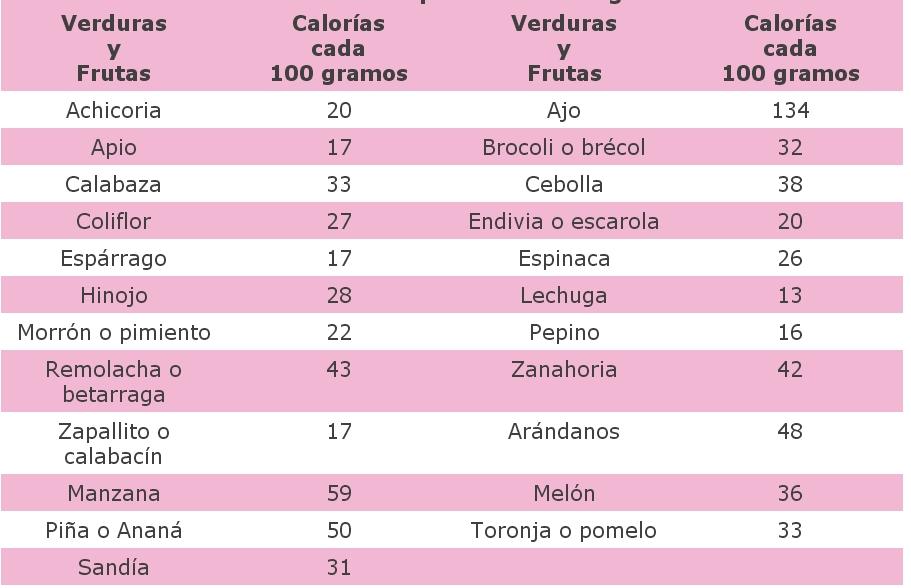 Listado de alimentos con calorías negativas. Dieta