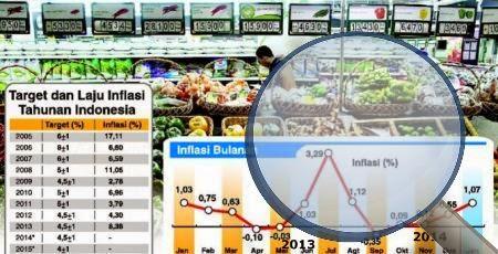 Dampak Inflasi terhadap perekonomian negara