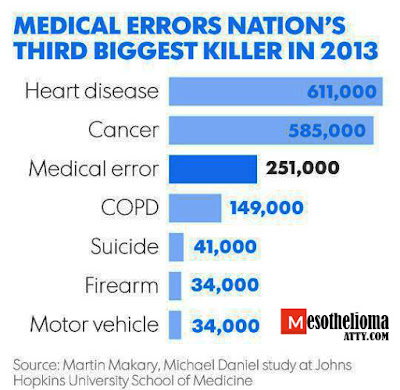 Medical Mistakes – The Leading Cause of Accidental Deaths in America