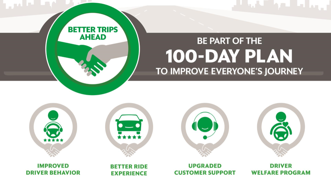 Grab Philippines 100-Day Plan