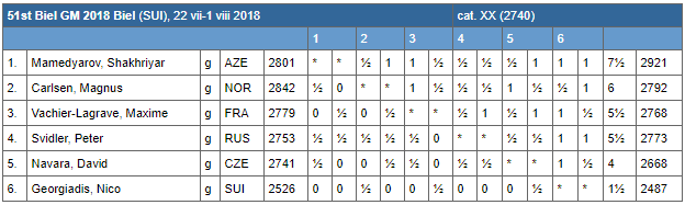 Le classement final du tournoi d'échecs de Bienne après 10 rondes sur 10