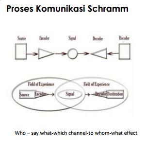 pengertian makna & Proses Komunikasi - Proses komunikasi wilbug schramm