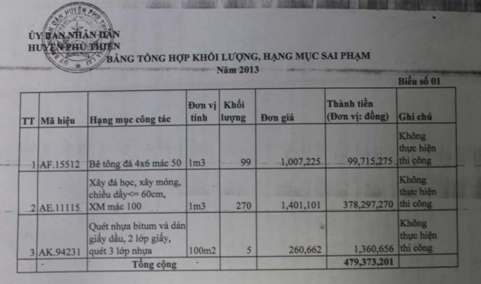 Gia Lai: Thi công 28 triệu, khai khống biển thủ gần 1 tỷ đồng