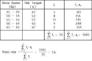 Contoh menghitung rata-rata untuk data berkelompok