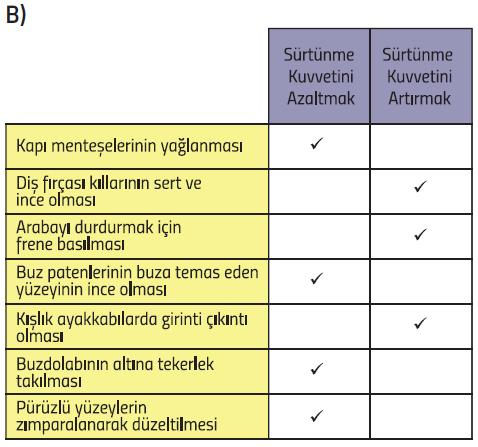 5.Sınıf MEB Yayınları Fen Bilimleri Ders Kitabı 93. 94. 96. 99. 100. 101. Sayfa Cevapları Sürtünme Kuvveti