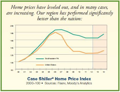 Case Shiller Home Price Index shows a rise for homes in Southeastern Pennsylvania