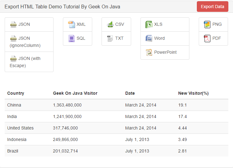 Geek On Java: How to Export HTML Table to Excel, CSV, JSON