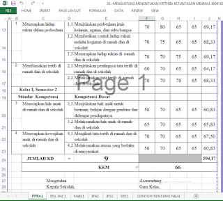 Menentukan Nilai KKM tingkat Sekolah Dasar dengan Aplikasi Excel