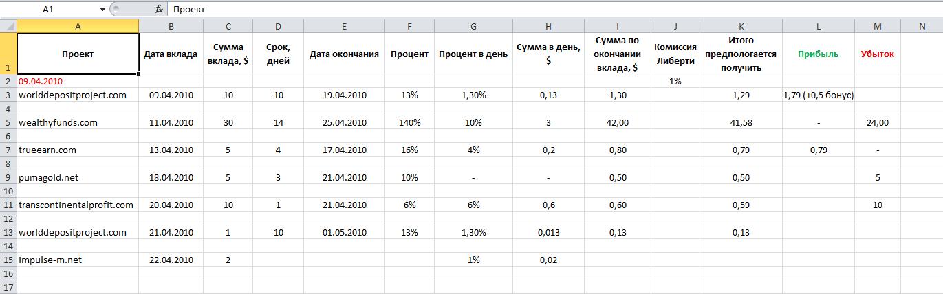 Статистика инвестиций Dmitriy obi_van