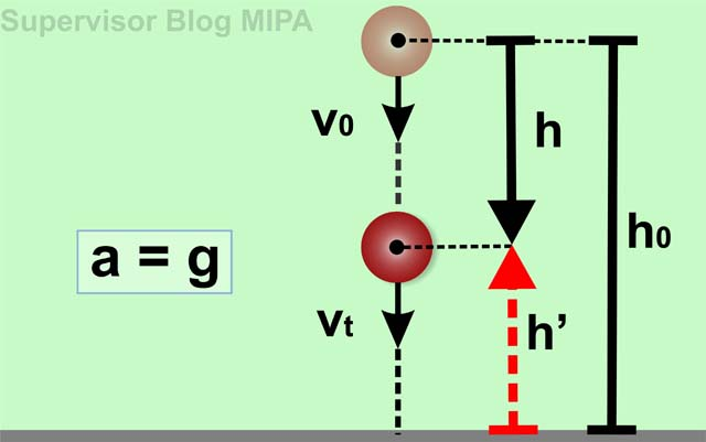 Kumpulan Rumus Lengkap Kinematika Gerak Lurus: gerak vertikal ke bawah (GVB)