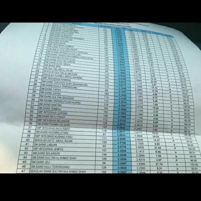 Keputusan SPM 2016   Ranking SBP