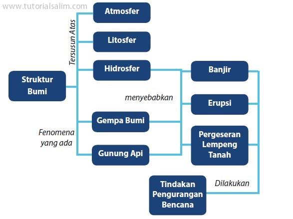 Struktur Bumi dan Dinamikanya