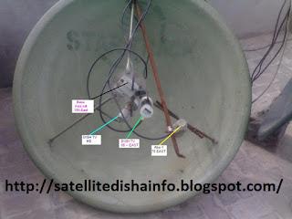 Satellite Strong Tps With Dish Antenna Size | Satellite Dish Antenna