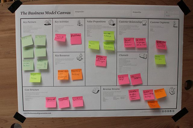 Post-its en un lienzo de modelos de negocio