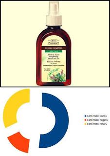 Forum pareri ELIXIR din Plante Impotriva Caderii Parului Green Pharmacy