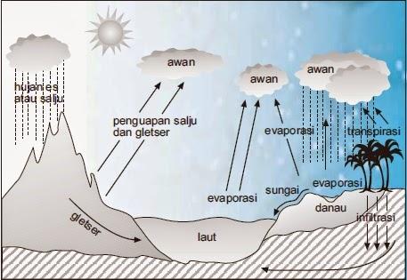 Hidrosfer, Lapisan Air, Pengertian Hidrosfer, Siklus Hidrologi, Perairan di Darat, dan Perarian di Laut. | www.zonasiswa.com