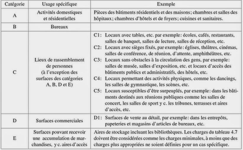 Catégories de charges admissibles pour plancher chauffant sec