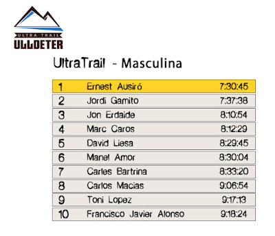 Clasificación Masculina -  UltraTrail Ulldeter 2016