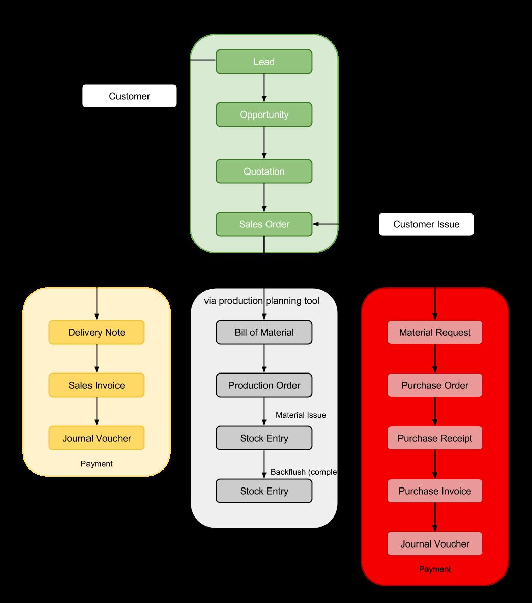 Erpnext Tutorials  Flow Chart Of Transactions In Erpnext