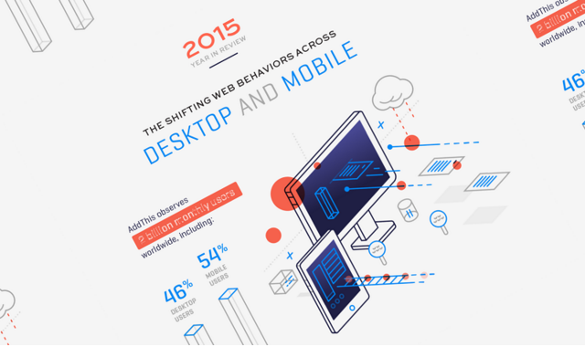 2015 Year In Review: The Shifting Web Behaviors Across Desktop And Mobile