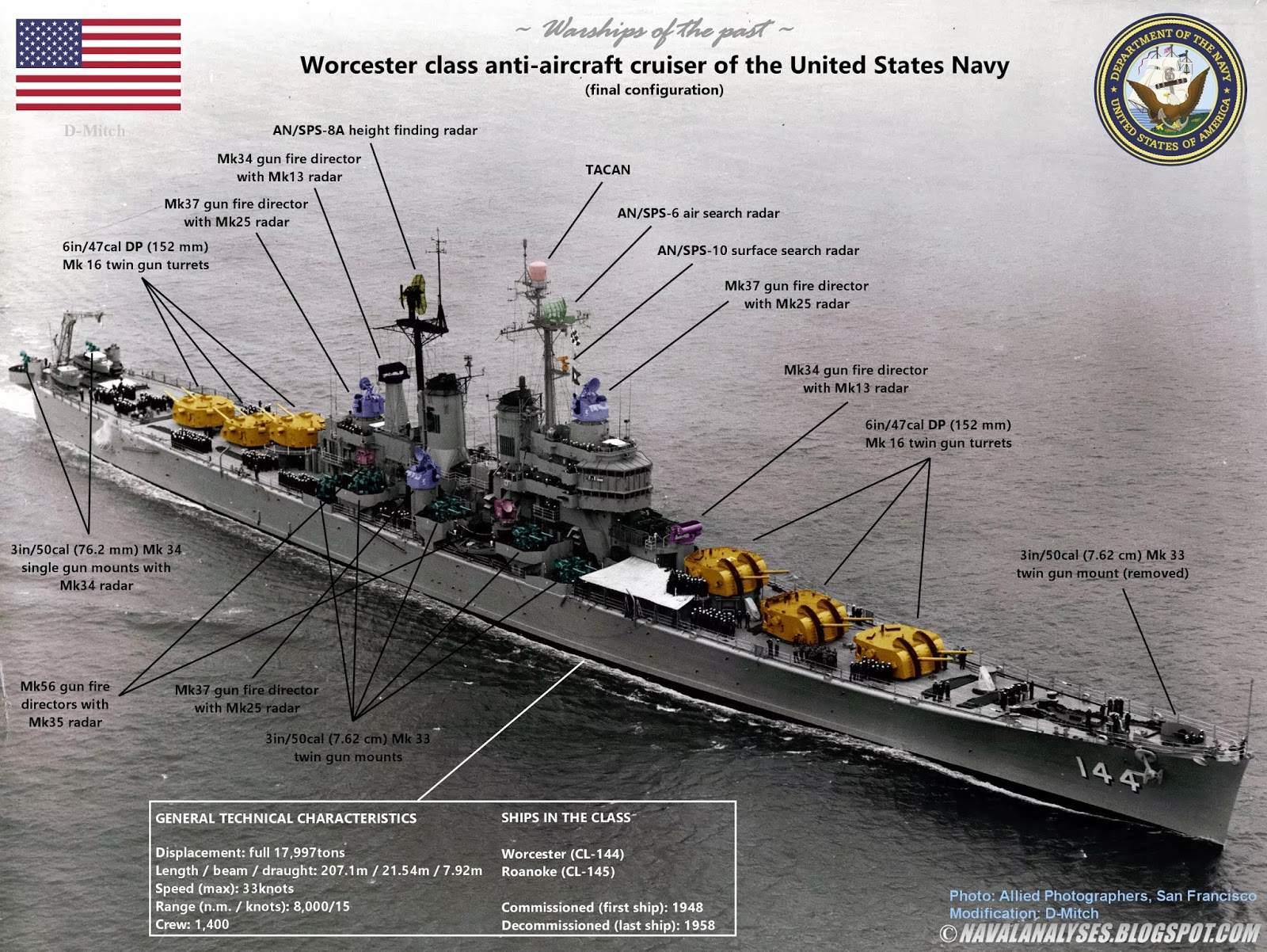 naval analysis of uss worcester  an evolution of the