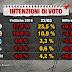 Sondaggio elettorale Index. Ecco la situazione dopo le elezioni del 4 Marzo