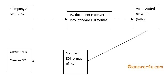EDI: Benefits and Drawbacks of Electronic Data Interchange
