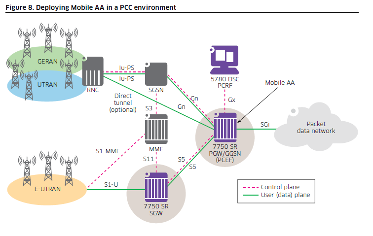 Broadband Traffic Management: ALU Positions the 7750-SR as a DPI