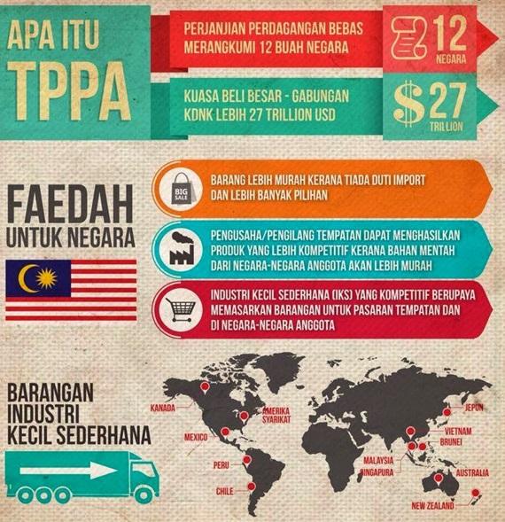 kelebihan tppa, kebaikan dan keburukan tppa, kebaikan perjanjian tppa, kebaikan tppa kepada Malaysia, kesan tppa terhadap Malaysia, manfaat tppa kepada Malaysia