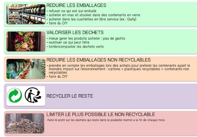 zero  0 déchets