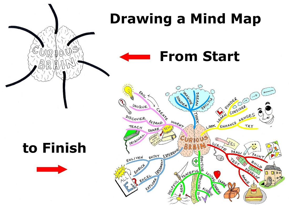 Smart Deaf Education Drawing A Mind Map Malaysian
