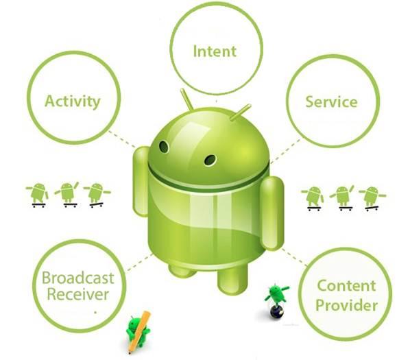 Android : Mengenal Komponen Aplikasi Android