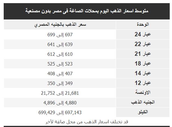 متوسط اسعار الذهب اليوم 17/10/2018فى مصر بمحلات الصاغة بالمصنعية و بدون مصنعية